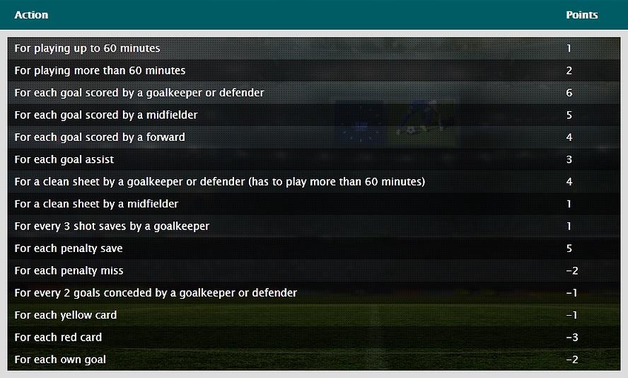 Fantasy Football Portal - Fantasybet Scoring example