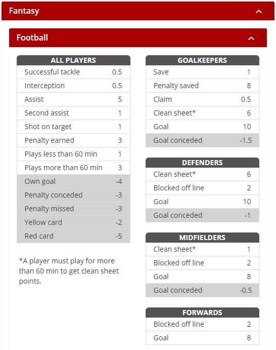Fantasy Football Portal - Fanaments Scoring