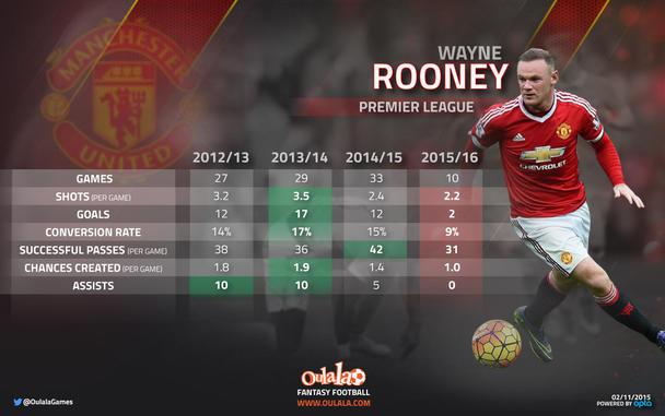 Watne Rooney