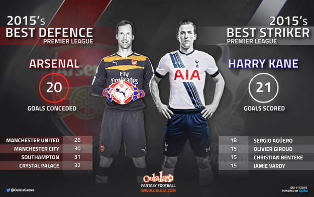 Arsenal vs Harry Kane