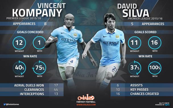 Fantasy Football Portal - Vincent Kompany - David Silva - Manchester City