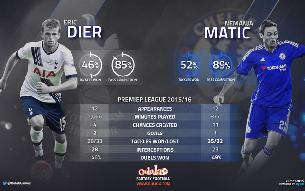 Fantasy Football Portal - Dier vs Matic - Tottenham v Chelsea