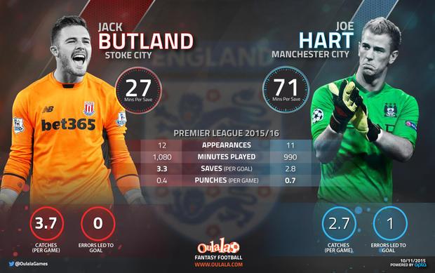 Jack Butland v Joe Hart