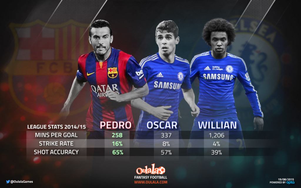 Pedro v Oscar v Willian