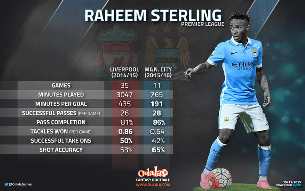 Raheem Stirling Manchester City