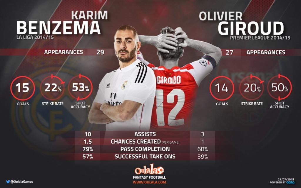 Benzema v Giroud