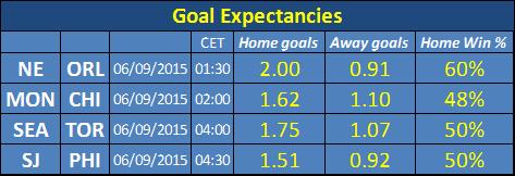 Goal Expectancies