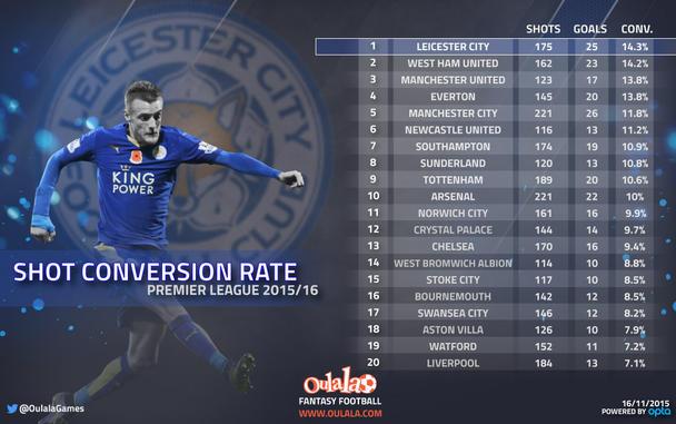 Premier League Shot Conversion Rate