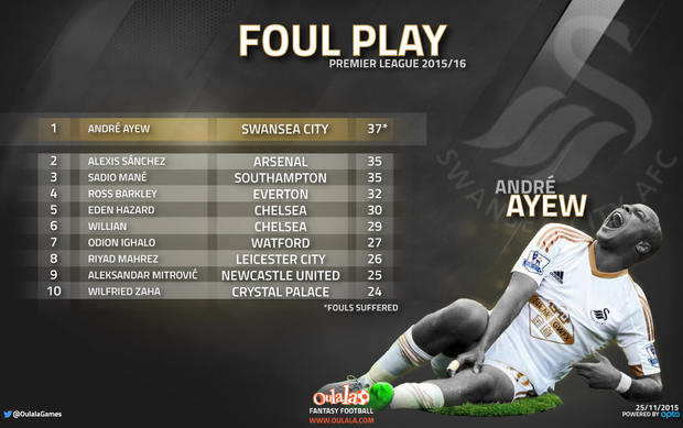 Premiership Most Fouled Players
