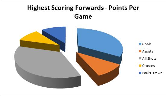 MLS Forwards PPG