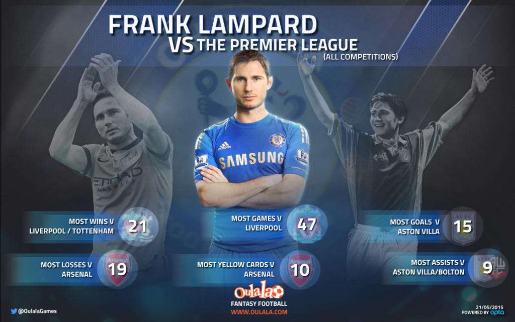 Fantasy Football Portal - Frank Lampard