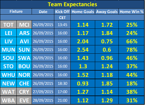 Team Expectancies