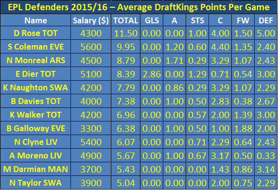 Average Draftkings PPG for Defenders