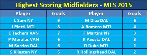 MLS Highest Scoring Midfielders