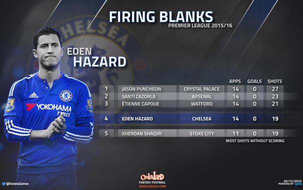 Fantasy Football Portal - Eden Hazard - Chelsea FC