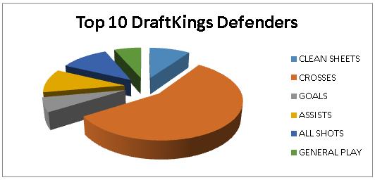 Fantasy Football Portal - DraftKings - Top 10 Defenders