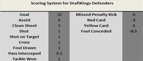 Fantasy Football Portal - DraftKings Scoring - Defenders