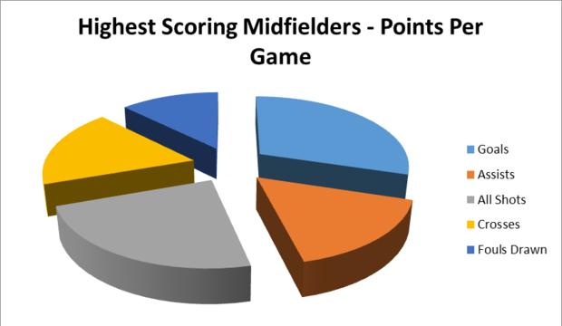 MLS Midfielders PPG