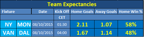 MLS Team Expectancies