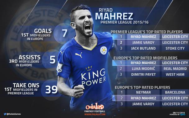 Fantasy Football Portal - Oulala - Riyad Mahrez