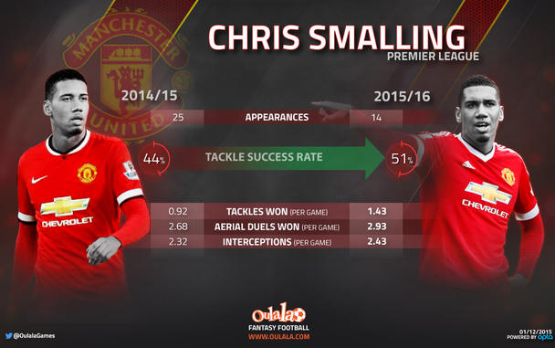 Fantasy Football Portal - Chris Smalling - Manchester United