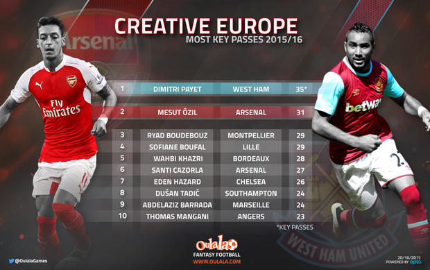Most Creative Players in Europe