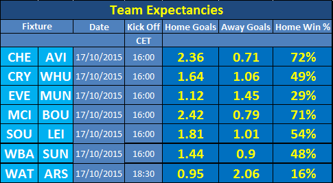 Team Expectancies