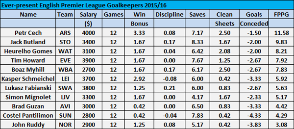 The Ever-Present Goalkeepers in English Premier League