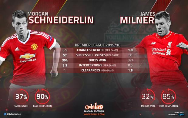 Schneiderlin v Milner