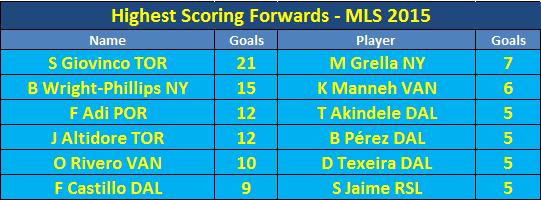 MLS Highest Scoring Forwards