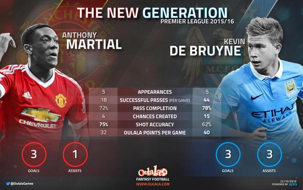 Martial vs De Bruyne