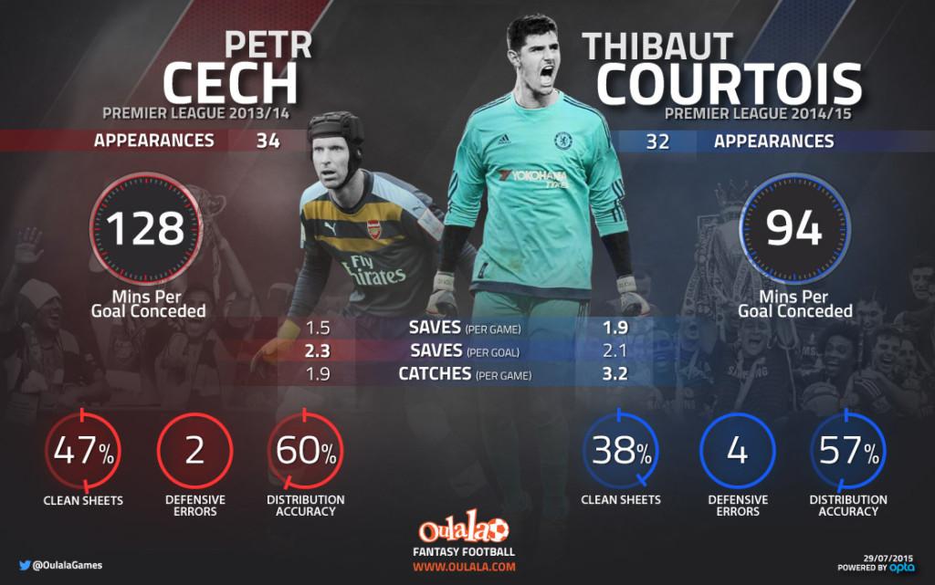 Cech v Courtois