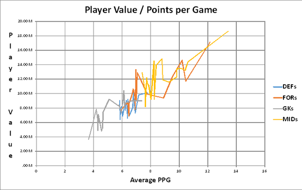 Value / PPG