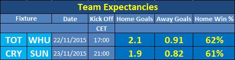 Fantasy Football Portal - Team Expectancies