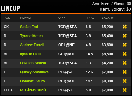 DraftKings Team of the Week