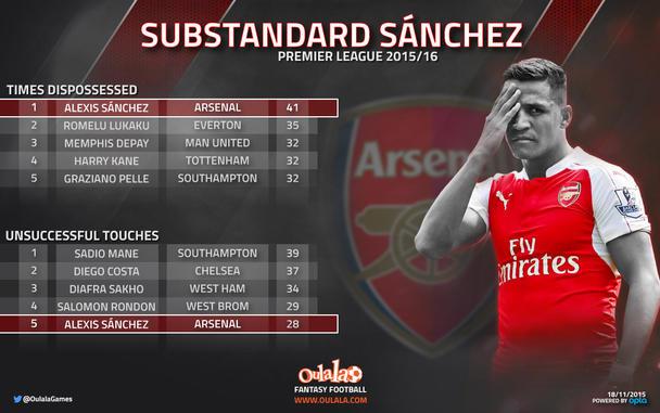 Alexis Sánchez Arsenal FC