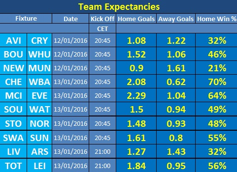 Fantasy Football Portal - Team Expectancies